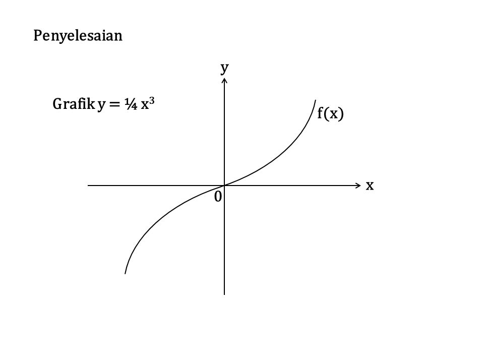 y x f(x) Penyelesaian Grafik y = ¼ x3