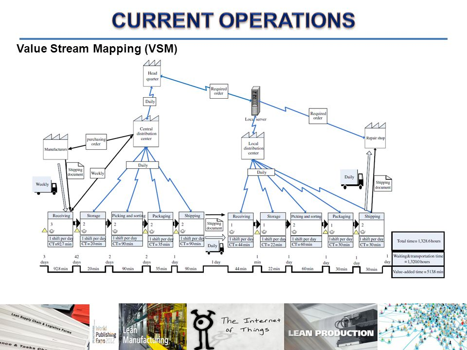 CURRENT OPERATIONS Value Stream Mapping (VSM)