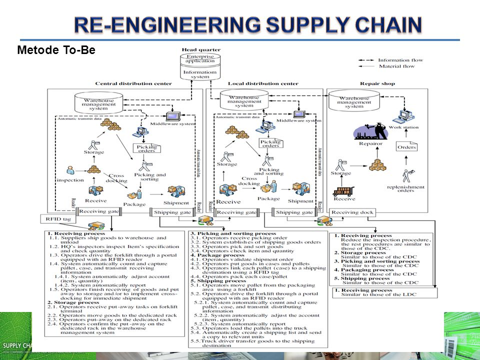 RE-ENGINEERING SUPPLY CHAIN
