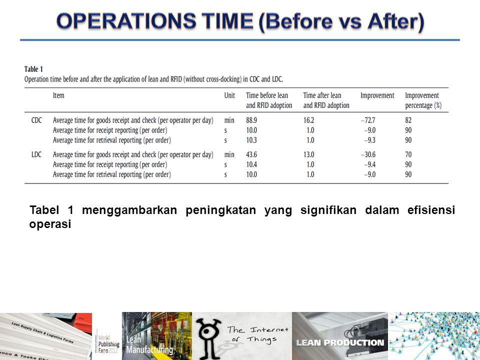 OPERATIONS TIME (Before vs After)