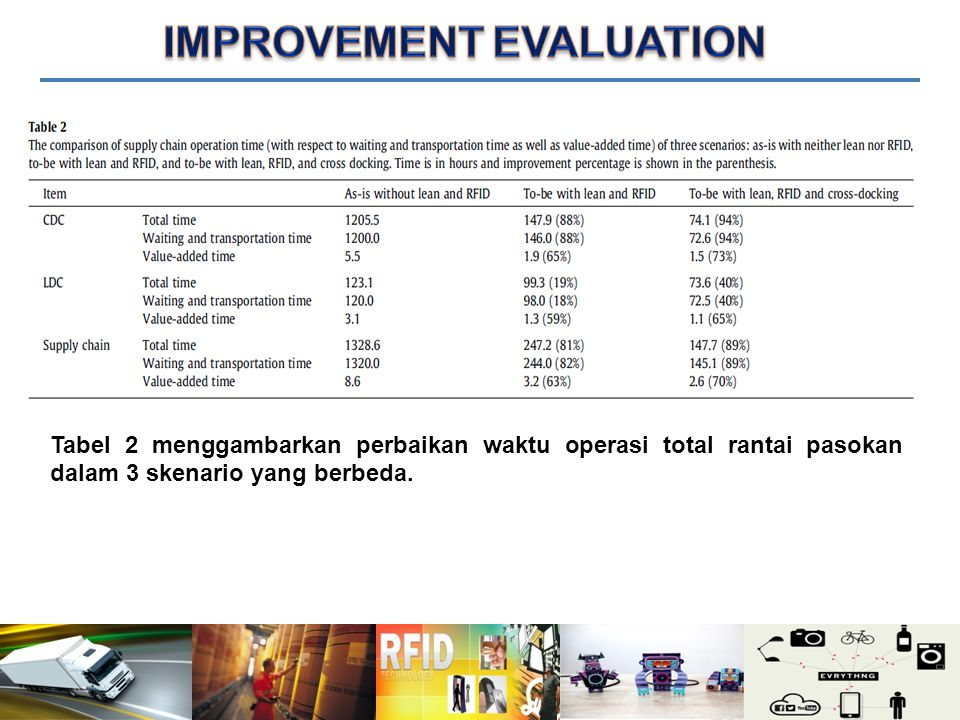 IMPROVEMENT EVALUATION
