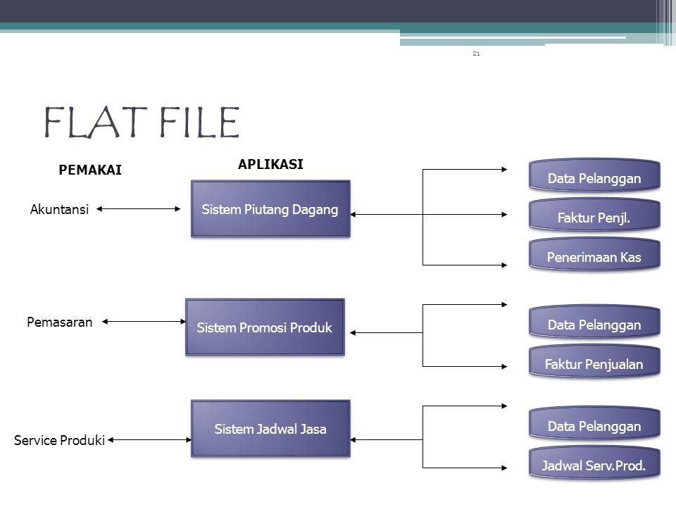 FLAT FILE APLIKASI PEMAKAI Data Pelanggan Sistem Piutang Dagang