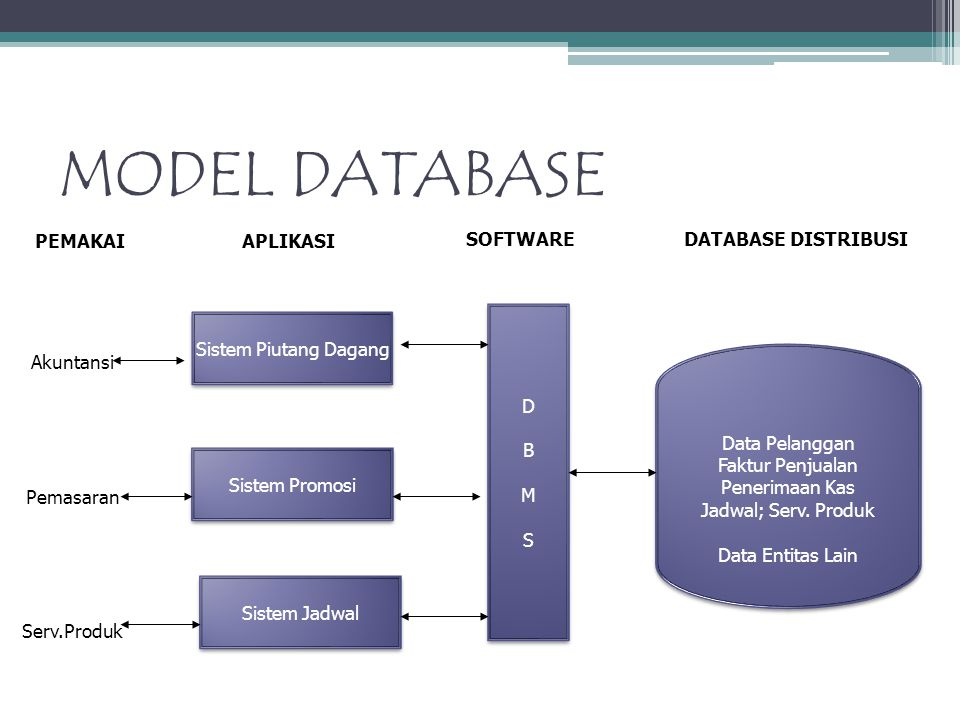 MODEL DATABASE PEMAKAI APLIKASI SOFTWARE DATABASE DISTRIBUSI D B M S