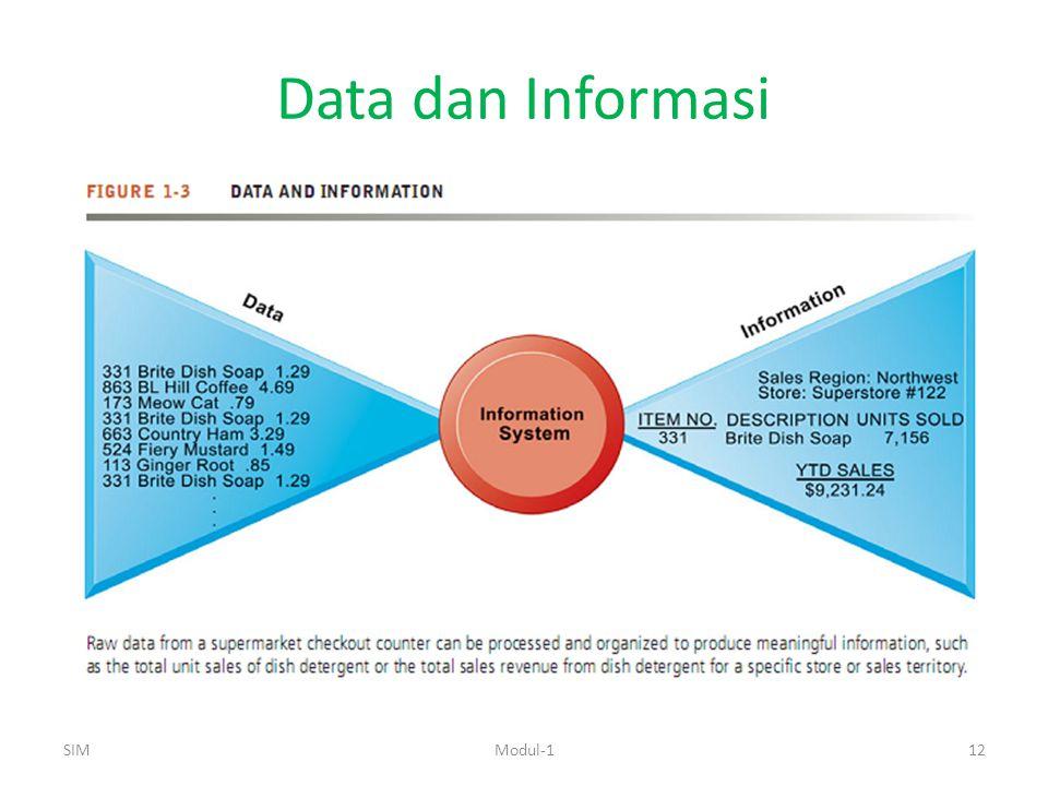 Data dan Informasi SIM Modul-1