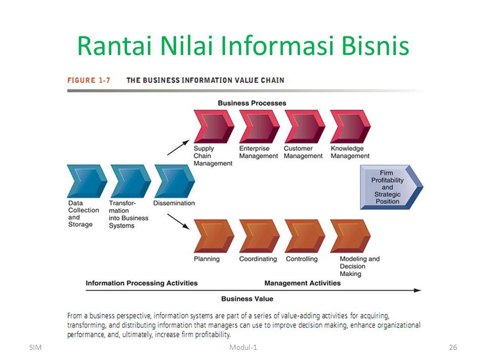 Rantai Nilai Informasi Bisnis