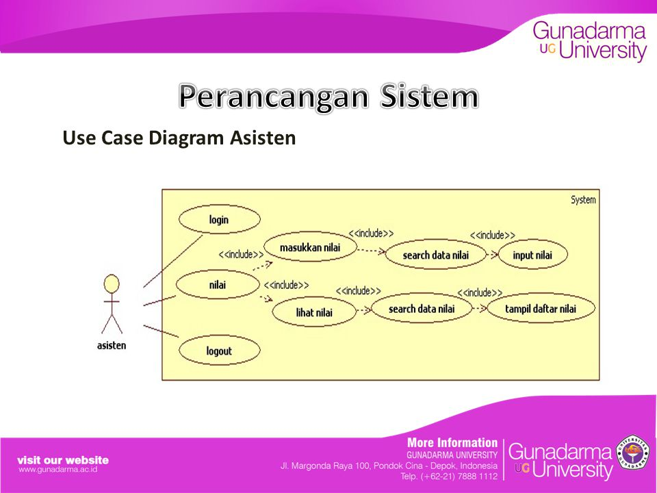 Perancangan Sistem Use Case Diagram Asisten