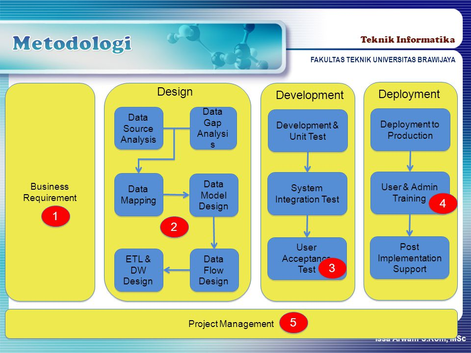 Metodologi Design Development Deployment 4 1 2 3 5