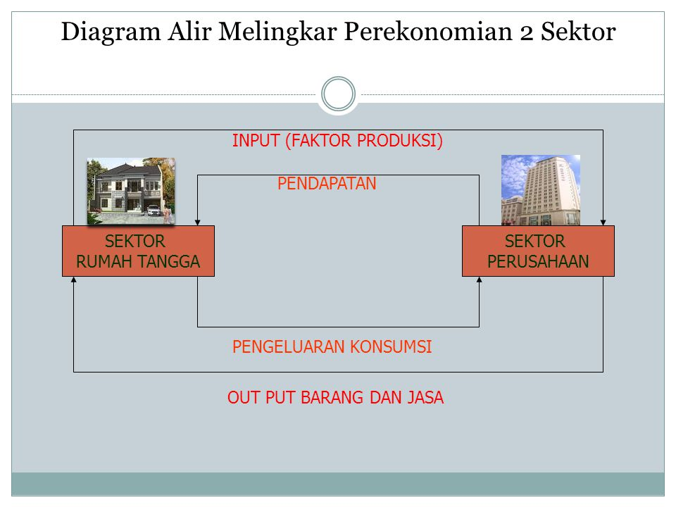 Diagram Alir Melingkar Perekonomian 2 Sektor
