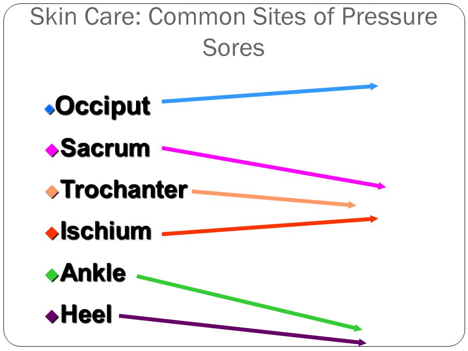 Skin Care: Common Sites of Pressure Sores