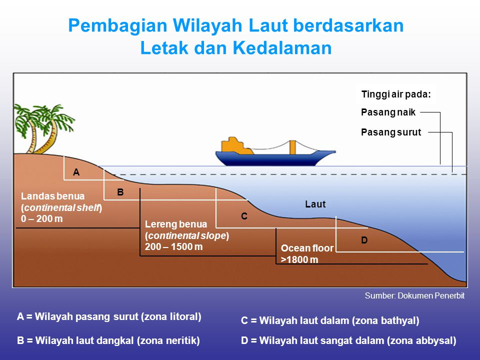 Pembagian Wilayah Laut berdasarkan Letak dan Kedalaman