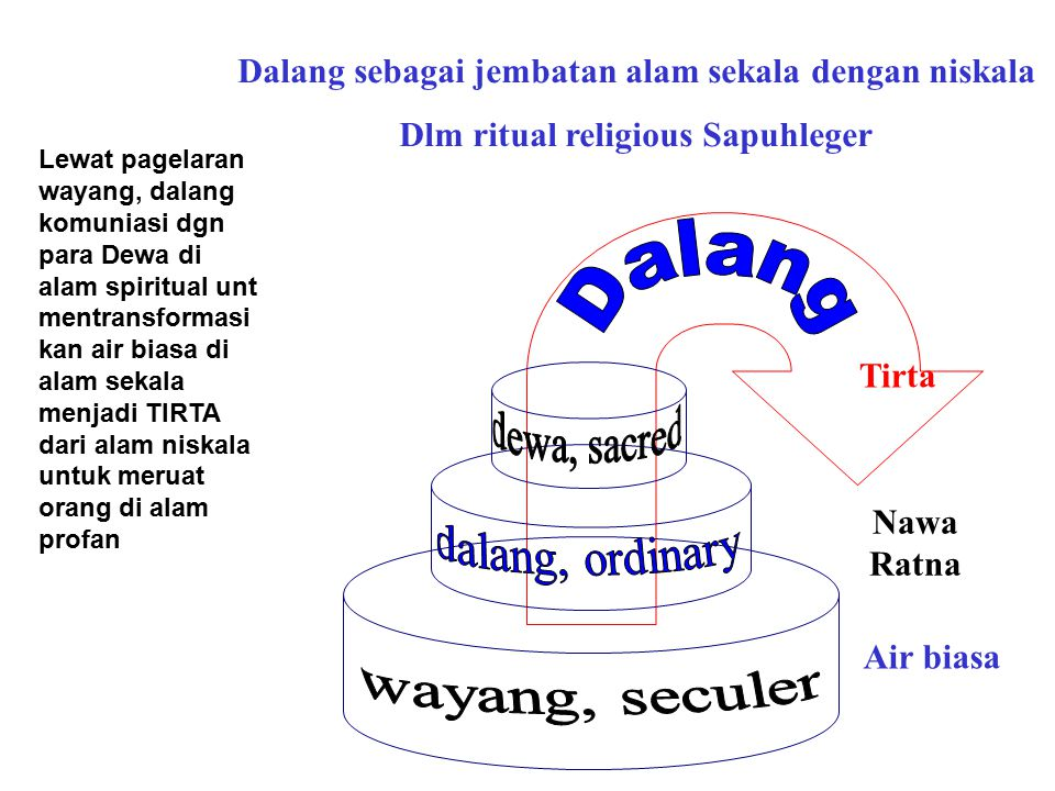 Dalang dewa, sacred dalang, ordinary wayang, seculer