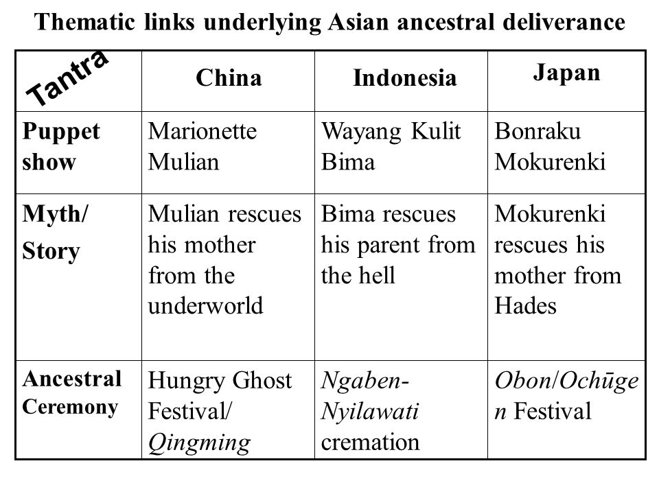 Thematic links underlying Asian ancestral deliverance