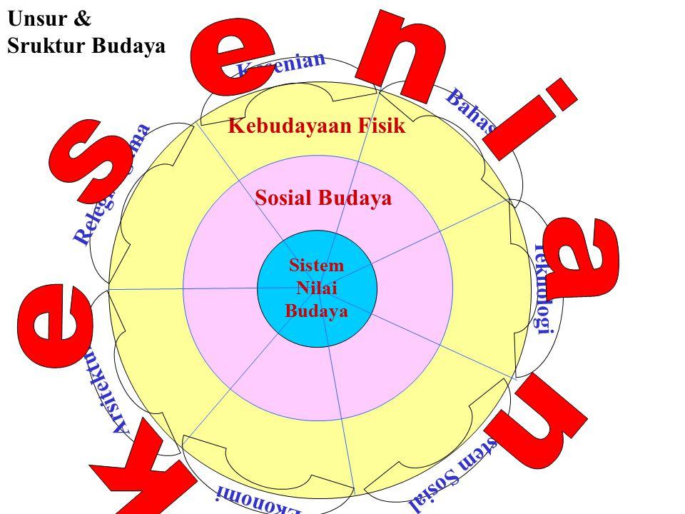 Unsur & Sruktur Budaya Kesenian Bahasa Kebudayaan Fisik Relegi/Agama
