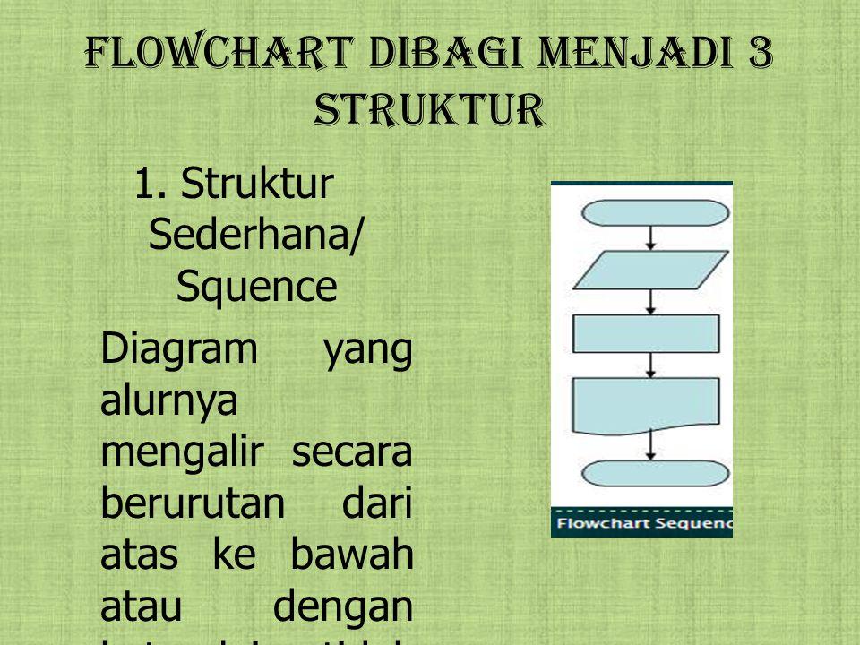 Flowchart dibagi Menjadi 3 struktur