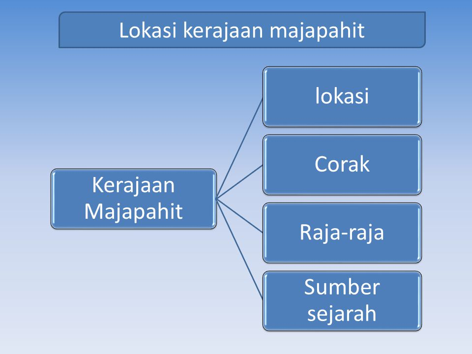 Lokasi kerajaan majapahit