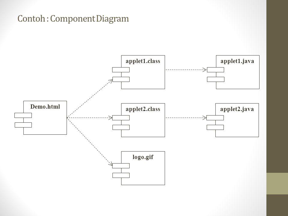 Contoh : Component Diagram