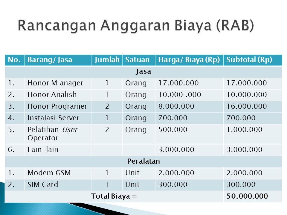 Rancangan Anggaran Biaya (RAB)
