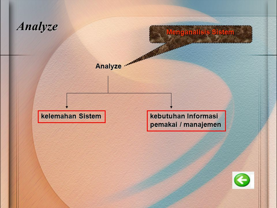 Analyze Analyze kelemahan Sistem kebutuhan Informasi