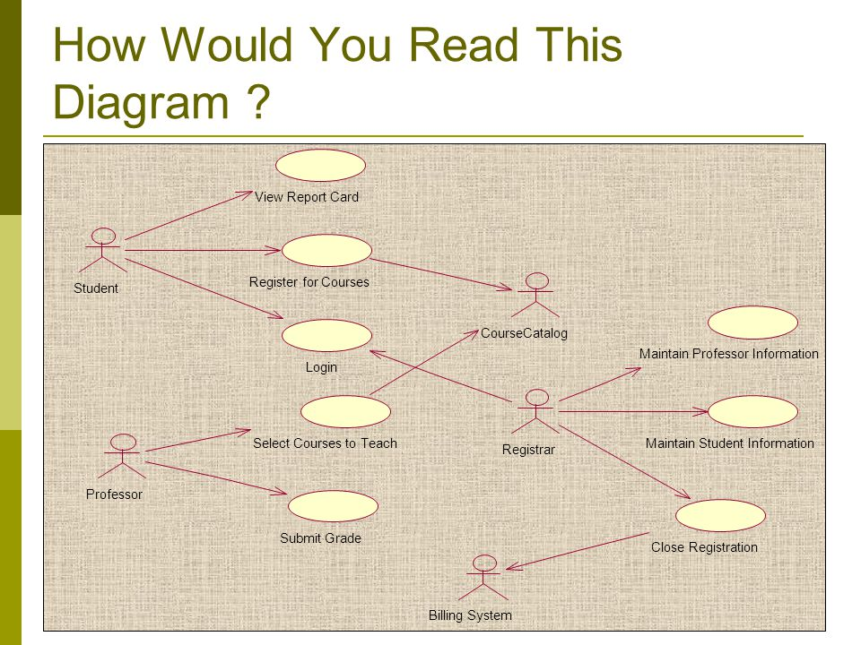 How Would You Read This Diagram