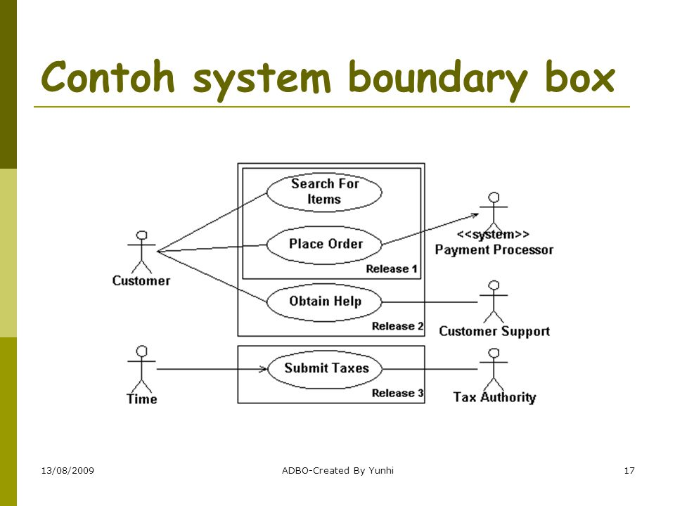 Contoh system boundary box