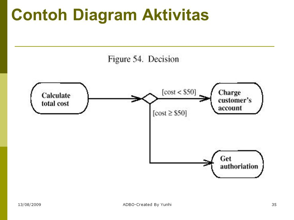 Contoh Diagram Aktivitas