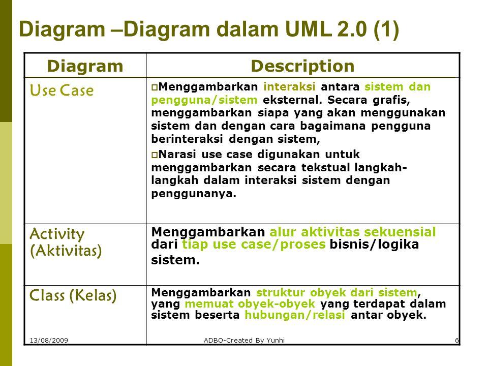 Diagram –Diagram dalam UML 2.0 (1)