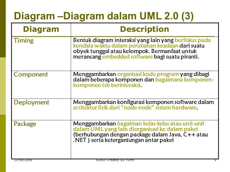 Diagram –Diagram dalam UML 2.0 (3)