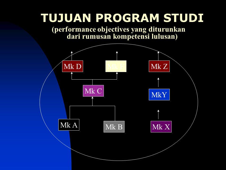 TUJUAN PROGRAM STUDI (performance objectives yang diturunkan dari rumusan kompetensi lulusan)