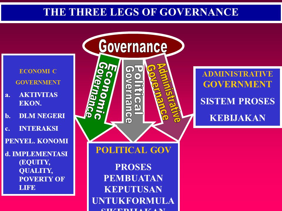 Governance Administrative Governance Governance Economic Governance