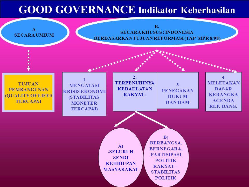 SECARA KHUSUS : INDONESIA BERDASARKAN TUJUAN REFORMASI (TAP MPR 8/98)