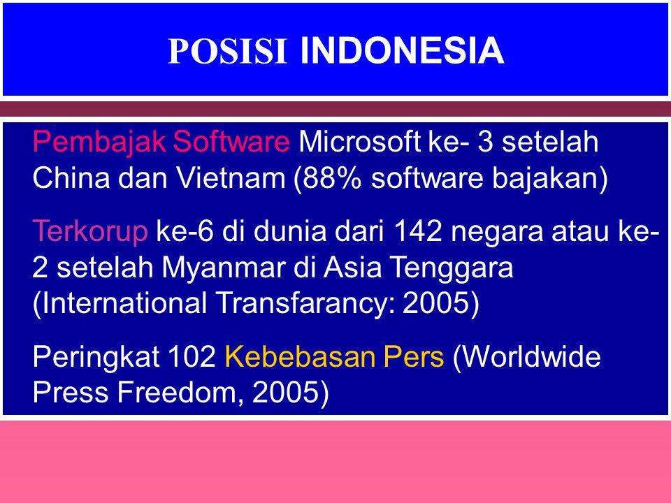 POSISI INDONESIA Pembajak Software Microsoft ke- 3 setelah China dan Vietnam (88% software bajakan)