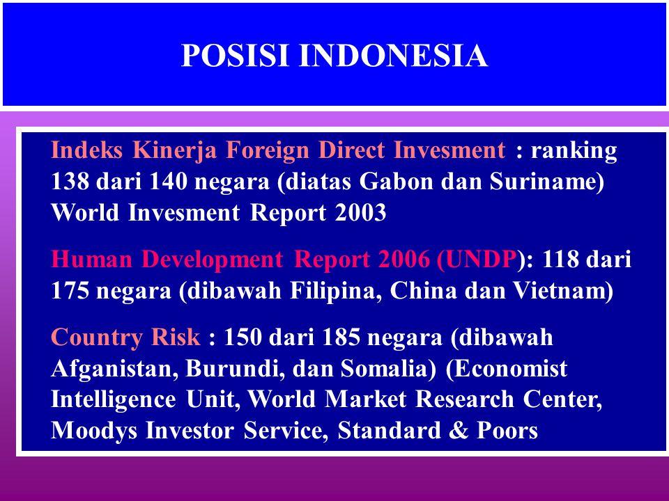 POSISI INDONESIA Indeks Kinerja Foreign Direct Invesment : ranking 138 dari 140 negara (diatas Gabon dan Suriname) World Invesment Report 2003.