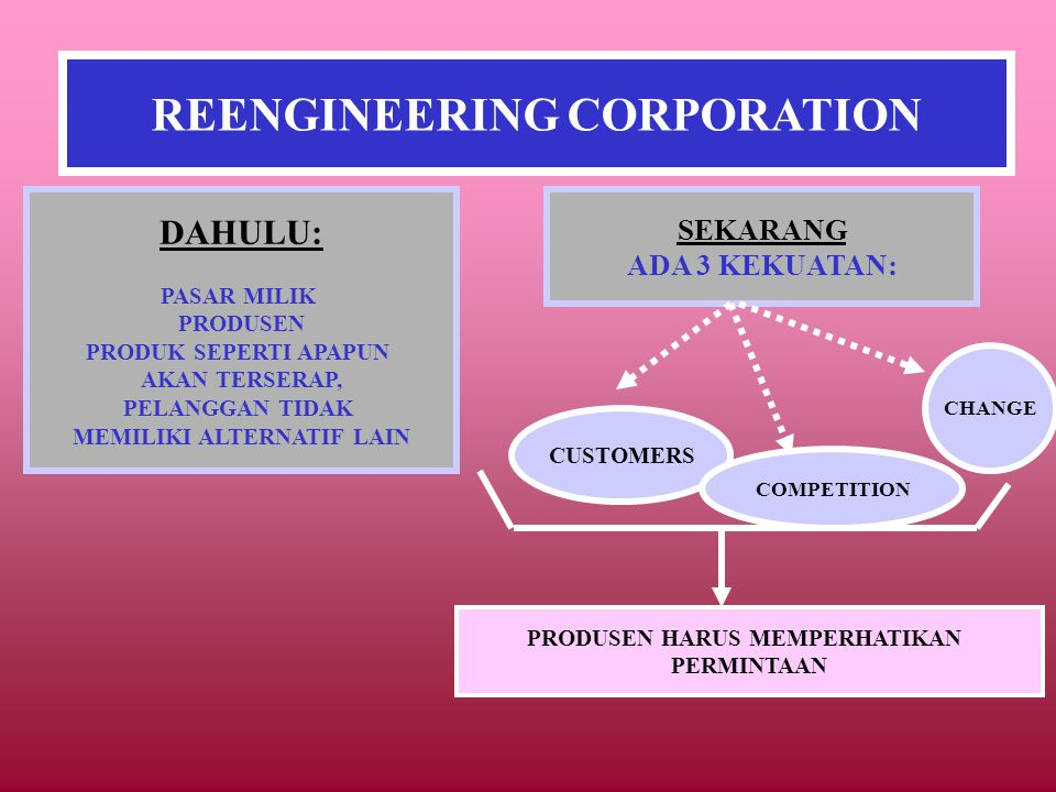 REENGINEERING CORPORATION