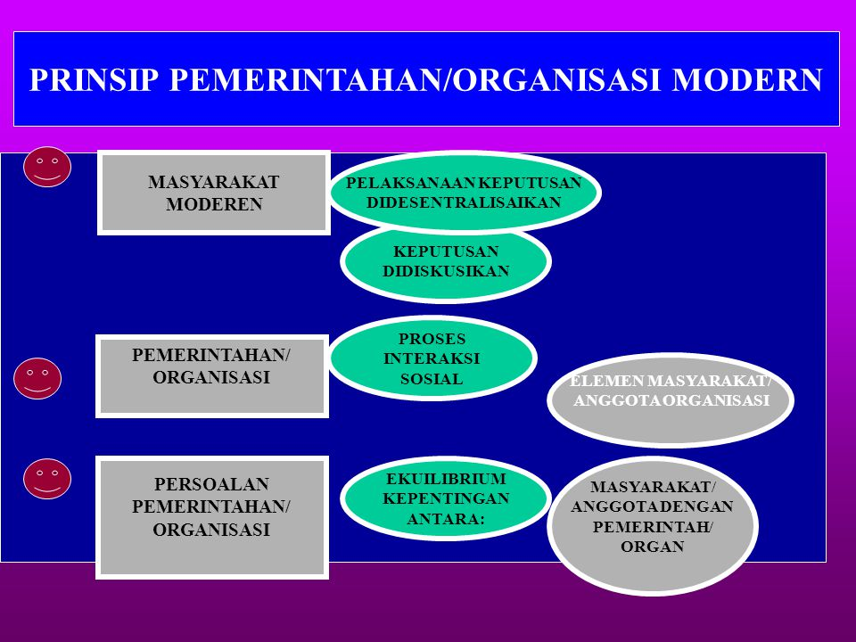 PRINSIP PEMERINTAHAN/ORGANISASI MODERN PELAKSANAAN KEPUTUSAN