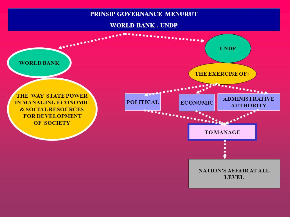 PRINSIP GOVERNANCE MENURUT