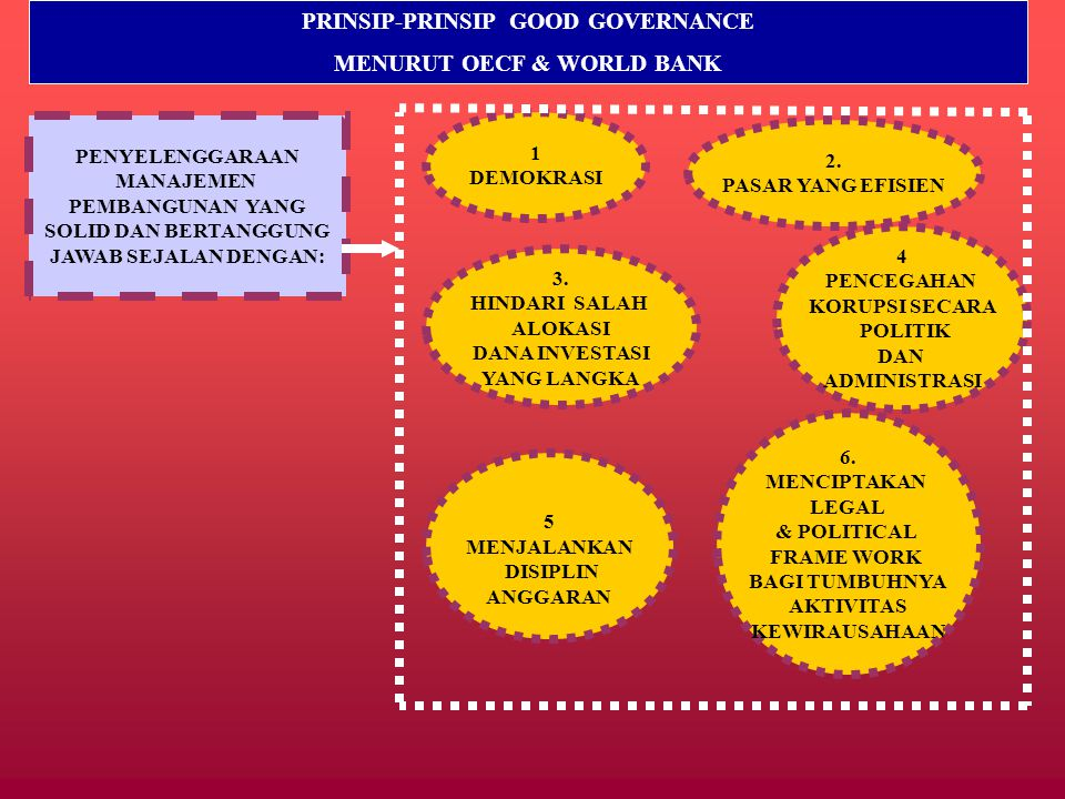 PRINSIP-PRINSIP GOOD GOVERNANCE MENURUT OECF & WORLD BANK