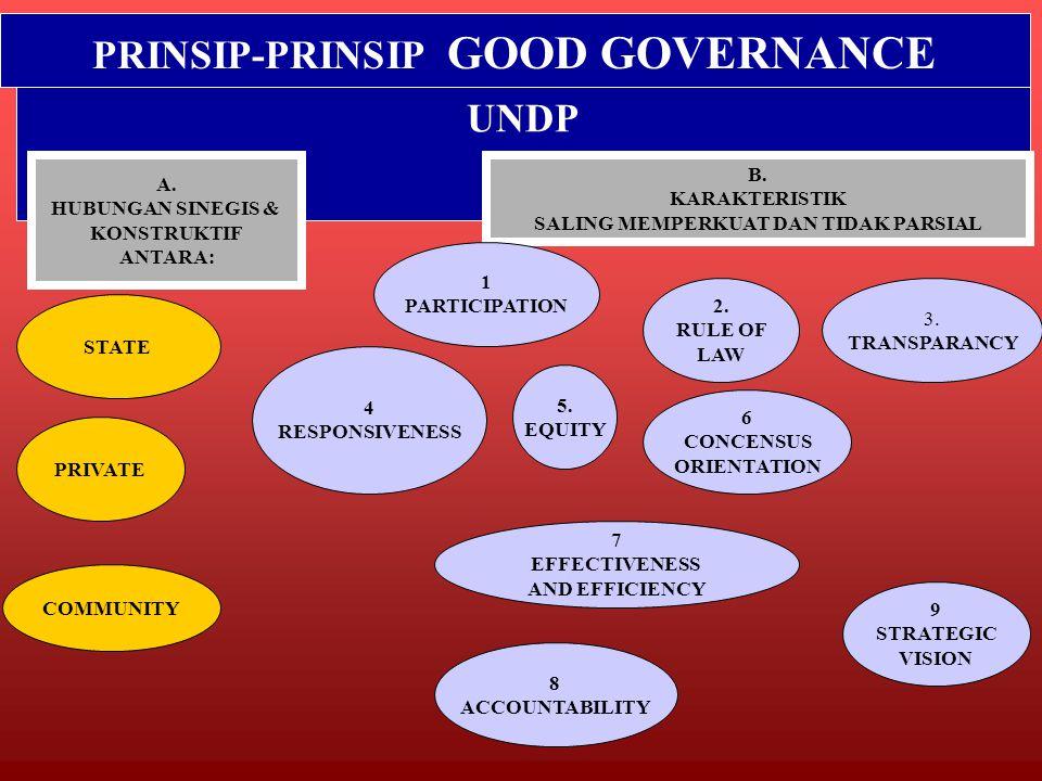 PRINSIP-PRINSIP GOOD GOVERNANCE SALING MEMPERKUAT DAN TIDAK PARSIAL