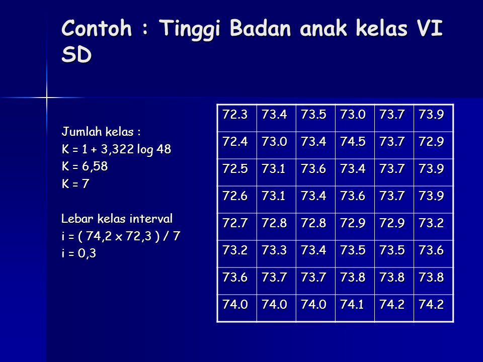 Contoh : Tinggi Badan anak kelas VI SD