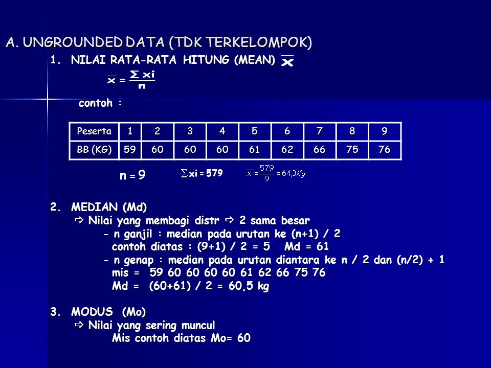 A. UNGROUNDED DATA (TDK TERKELOMPOK)