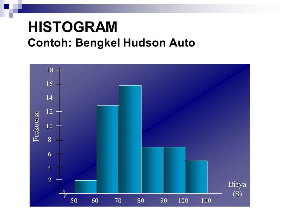 HISTOGRAM Contoh: Bengkel Hudson Auto
