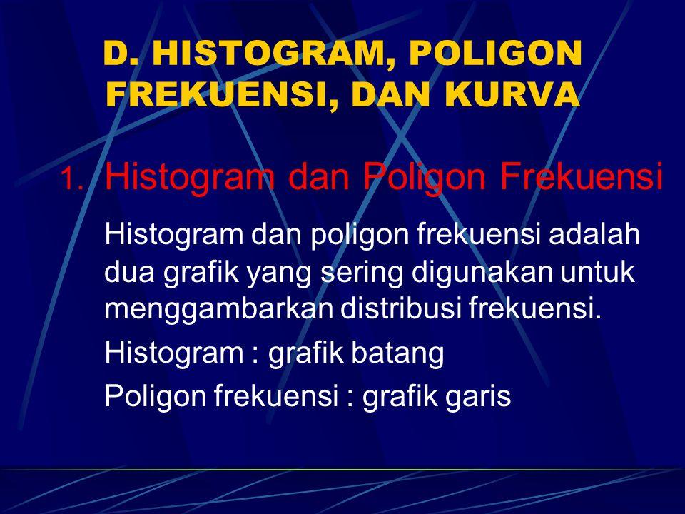 D. HISTOGRAM, POLIGON FREKUENSI, DAN KURVA