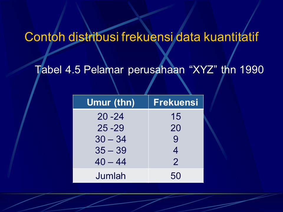 Contoh distribusi frekuensi data kuantitatif