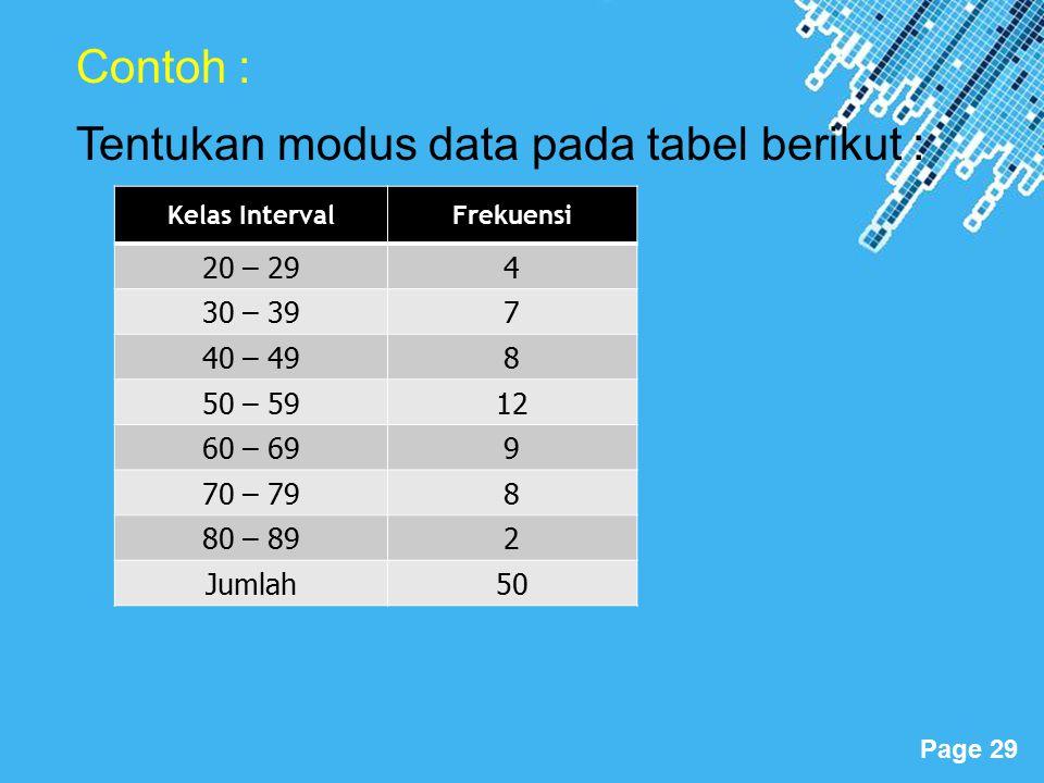 Tentukan modus data pada tabel berikut :