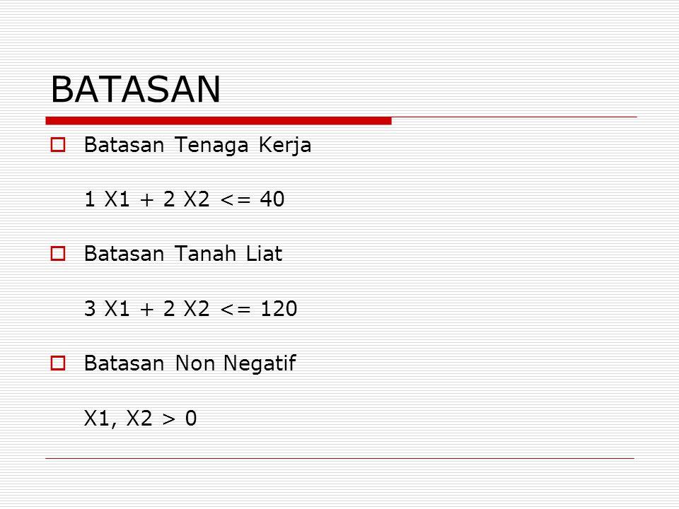 BATASAN Batasan Tenaga Kerja 1 X1 + 2 X2 <= 40 Batasan Tanah Liat