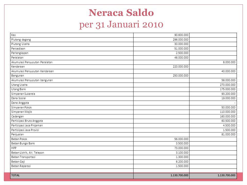 Neraca Saldo per 31 Januari 2010