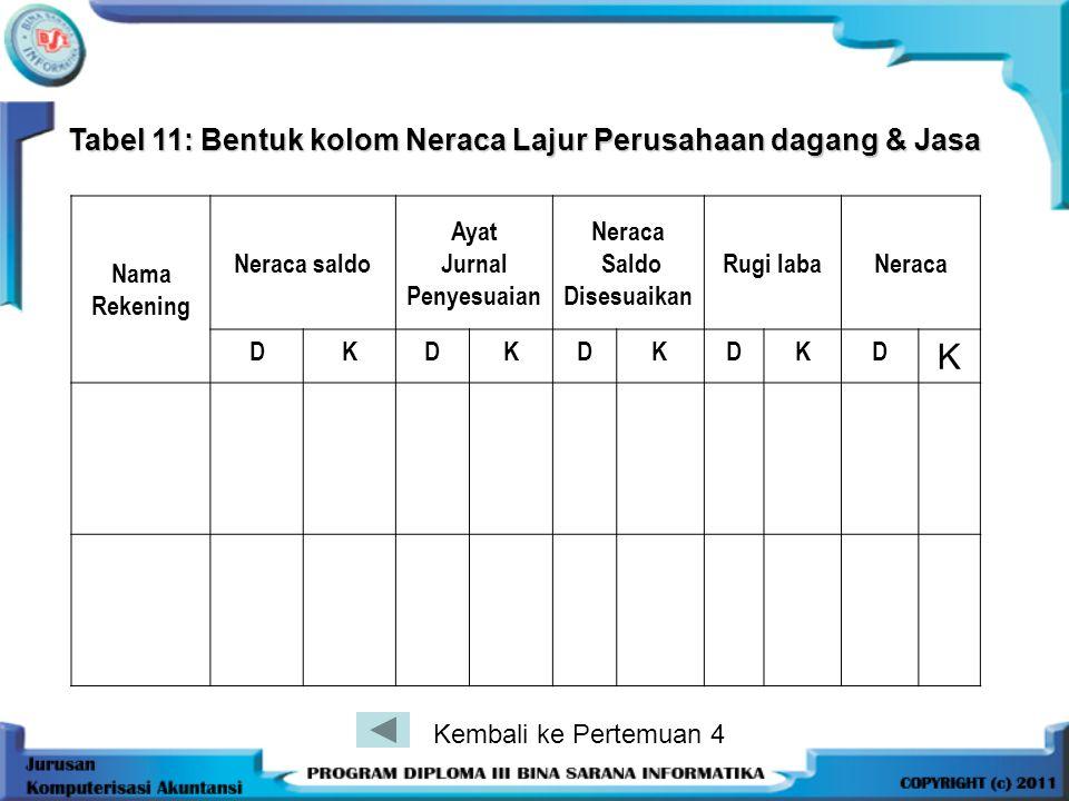 Tabel 11: Bentuk kolom Neraca Lajur Perusahaan dagang & Jasa