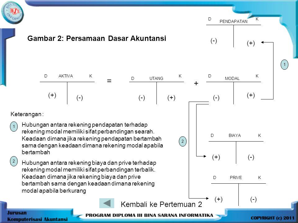 Gambar 2: Persamaan Dasar Akuntansi