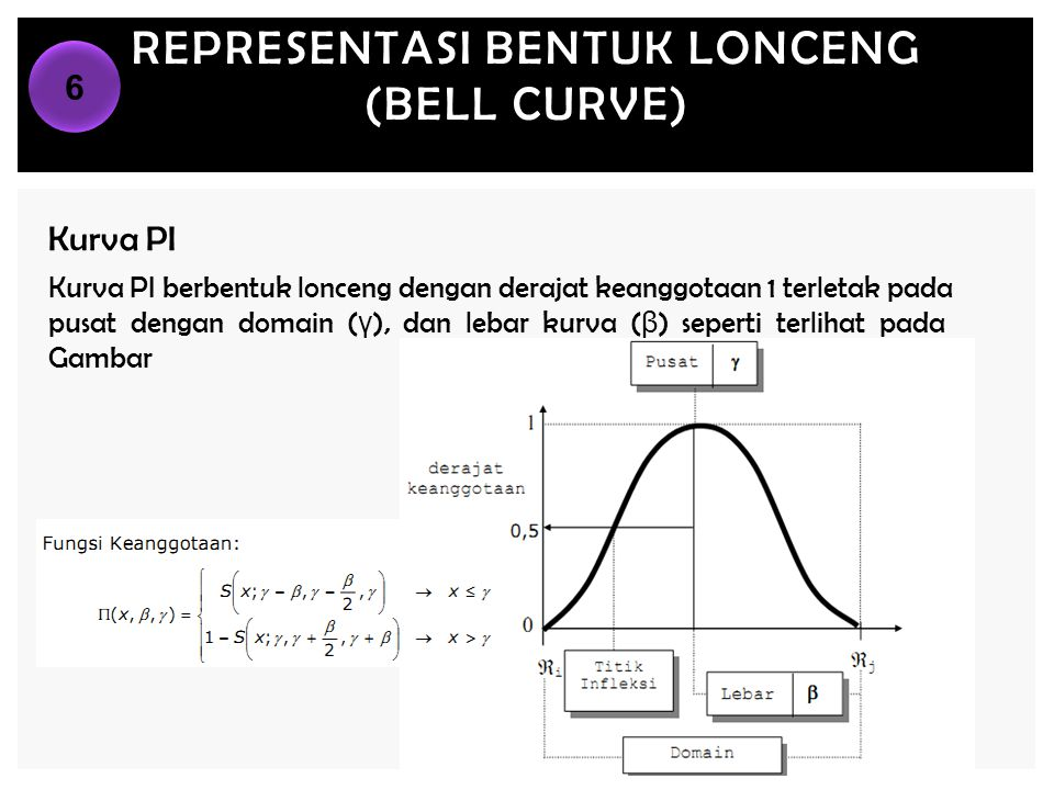 Representasi bentuk LONCENG (BELL CURVE)