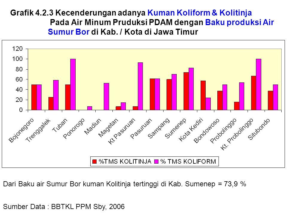 Grafik 4.2.3 Kecenderungan adanya Kuman Koliform & Kolitinja Pada Air Minum Pruduksi PDAM dengan Baku produksi Air Sumur Bor di Kab. / Kota di Jawa Timur
