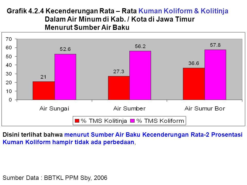 Grafik 4.2.4 Kecenderungan Rata – Rata Kuman Koliform & Kolitinja Dalam Air Minum di Kab. / Kota di Jawa Timur Menurut Sumber Air Baku